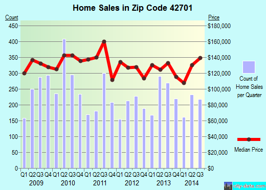 Zip code 42701 (Elizabethtown, Kentucky) real estate house value trends