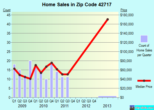 Zip code 42717 (Burkesville, Kentucky) real estate house value trends