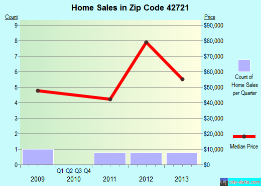 Zip code 42721 (Caneyville, Kentucky) real estate house value trends