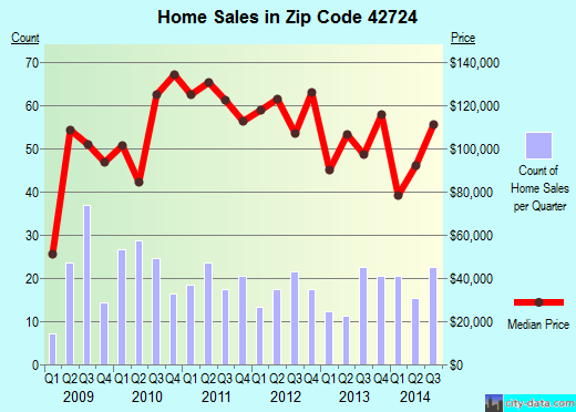 Zip code 42724 (Elizabethtown, Kentucky) real estate house value trends