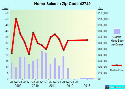 Zip code 42749 (Horse Cave, Kentucky) real estate house value trends