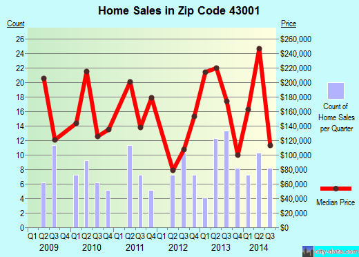 Zip code 43001 (Granville South, Ohio) real estate house value trends