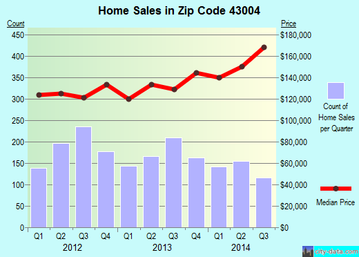 Zip code 43004 (Columbus, OH) real estate house value trends