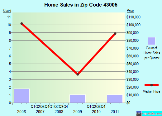 Zip code 43005 (Bladensburg, Ohio) real estate house value trends
