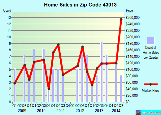 Zip code 43013 (Hartford, Ohio) real estate house value trends