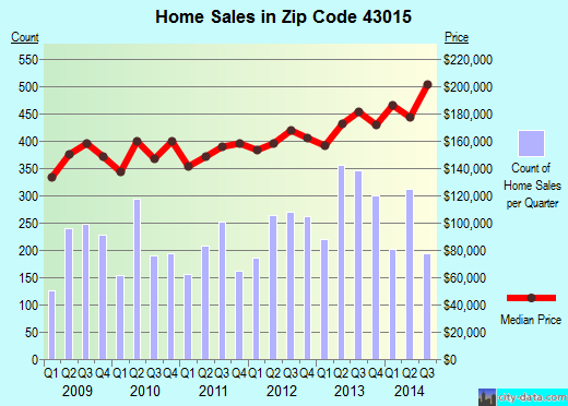 Zip code 43015 (Delaware, Ohio) real estate house value trends