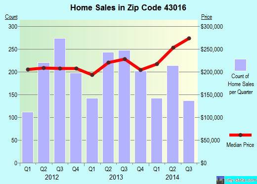 Zip code 43016 (Dublin, Ohio) real estate house value trends