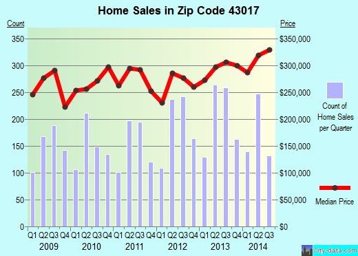 Zip code 43017 (Dublin, OH) real estate house value trends