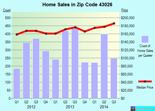 Zip code 43026 (Hilliard, OH) real estate house value trends