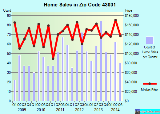 Zip code 43031 (Johnstown, Ohio) real estate house value trends