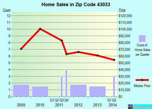 Zip code 43033 (Kirkersville, Ohio) real estate house value trends