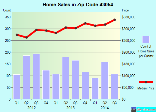 Zip code 43054 (Columbus, OH) real estate house value trends