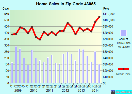 Zip code 43055 (Newark, Ohio) real estate house value trends