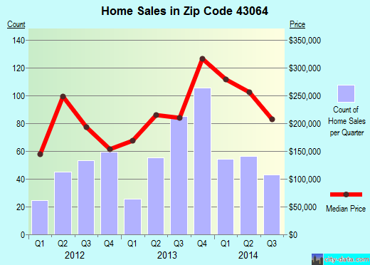 Zip code 43064 (Plain City, Ohio) real estate house value trends