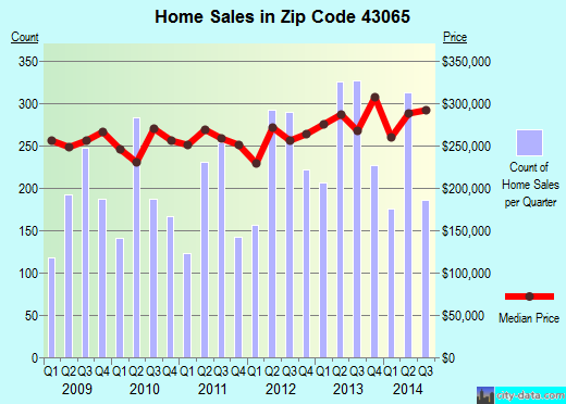 Zip code 43065 (Powell, Ohio) real estate house value trends