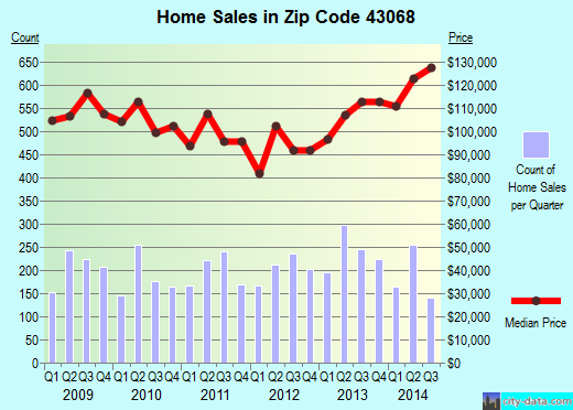 Zip code 43068 (Reynoldsburg, OH) real estate house value trends