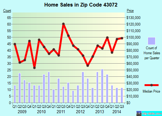 Zip code 43072 (St. Paris, Ohio) real estate house value trends