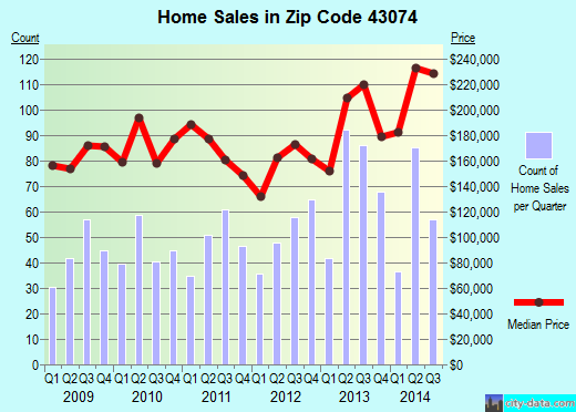 Zip code 43074 (Sunbury, Ohio) real estate house value trends