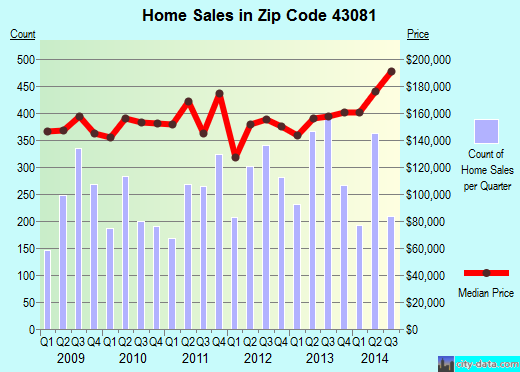 Zip code 43081 (Westerville, OH) real estate house value trends