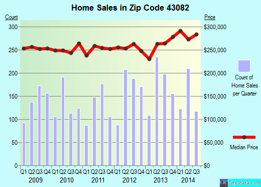 Zip code 43082 (Westerville, Ohio) real estate house value trends