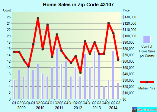 Zip code 43107 (Bremen, Ohio) real estate house value trends