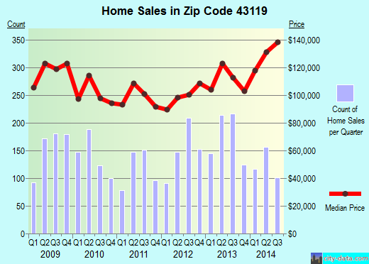 Zip code 43119 (Columbus, OH) real estate house value trends