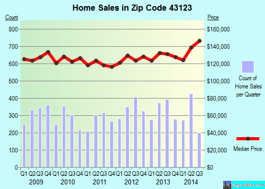 Zip code 43123 (Grove City, OH) real estate house value trends