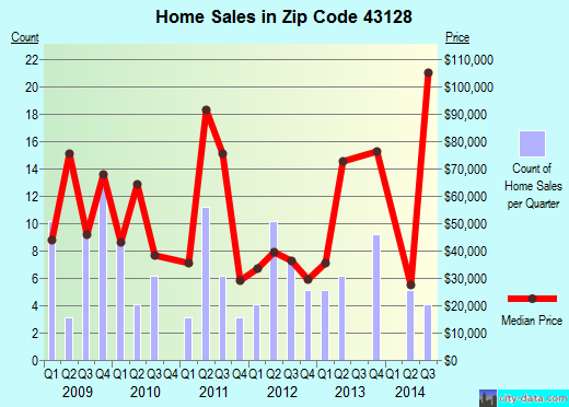 Zip code 43128 (Jeffersonville, Ohio) real estate house value trends