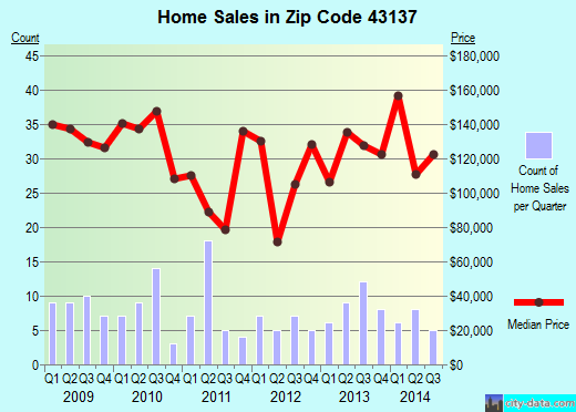 Zip code 43137 (Columbus, Ohio) real estate house value trends