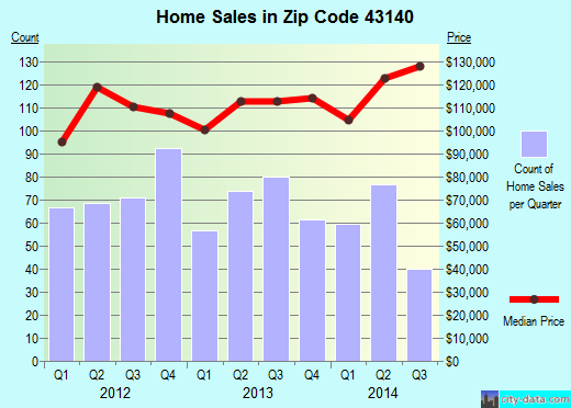 Zip code 43140 (London, Ohio) real estate house value trends