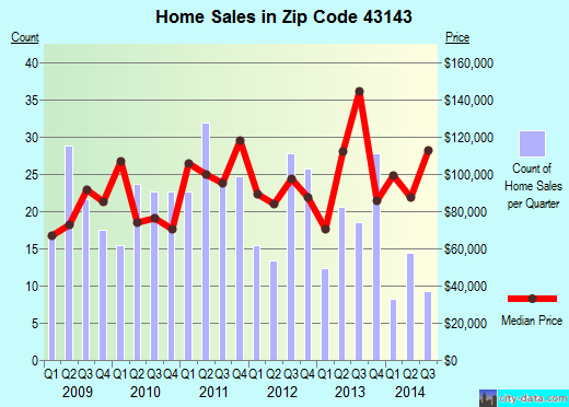 Zip code 43143 (Mount Sterling, Ohio) real estate house value trends