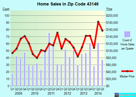 Zip code 43146 (ORIENT, Ohio) real estate house value trends