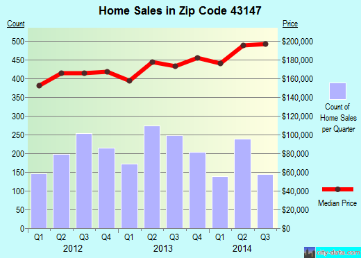 Zip code 43147 (Pickerington, Ohio) real estate house value trends