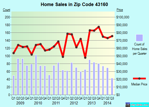 Zip code 43160 (Jeffersonville, Ohio) real estate house value trends
