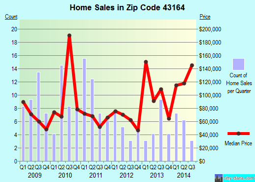 Zip code 43164 (Williamsport, Ohio) real estate house value trends