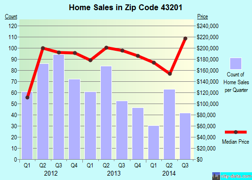 Zip code 43201 (Columbus, OH) real estate house value trends