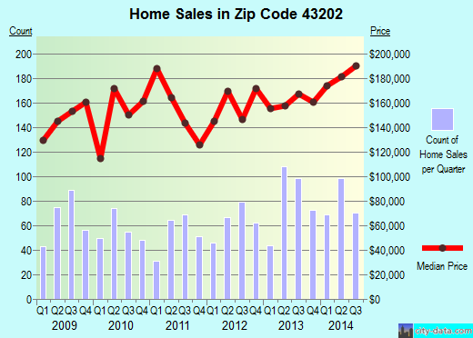 Zip code 43202 (Columbus, Ohio) real estate house value trends