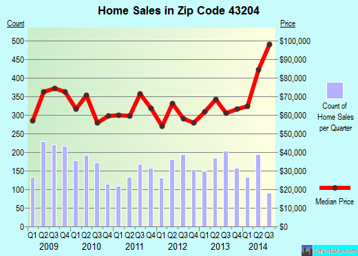 Zip code 43204 (Columbus, OH) real estate house value trends