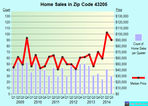 Zip code 43205 (Columbus, OH) real estate house value trends