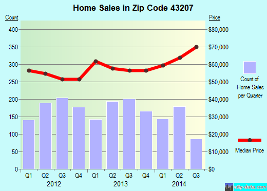 Zip code 43207 (Columbus, Ohio) real estate house value trends