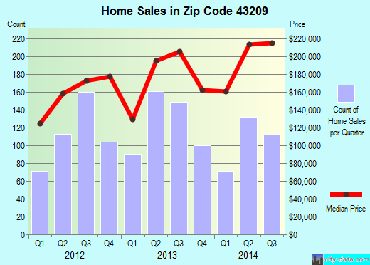 Zip code 43209 (Columbus, Ohio) real estate house value trends