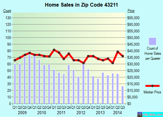 Zip code 43211 (Columbus, Ohio) real estate house value trends