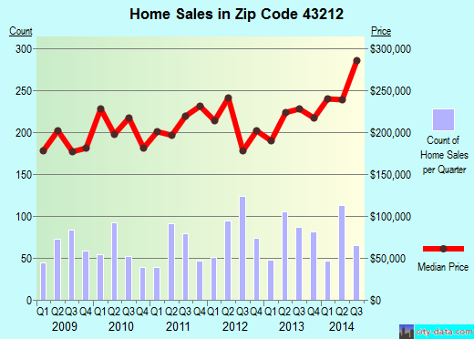 Zip code 43212 (Columbus, OH) real estate house value trends