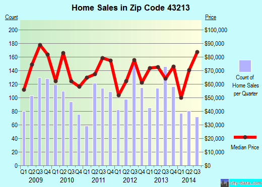 Zip code 43213 (Columbus, Ohio) real estate house value trends