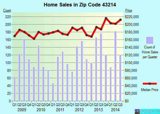 Zip code 43214 (Columbus, Ohio) real estate house value trends