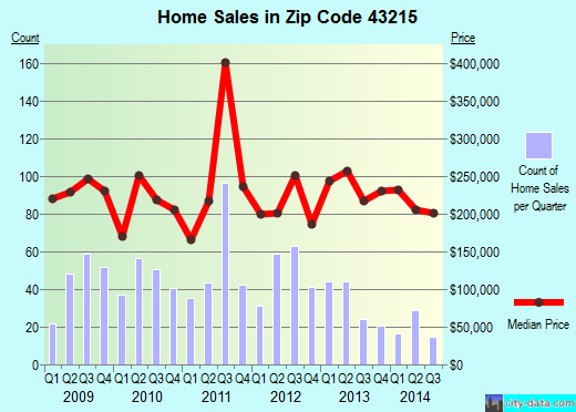 Zip code 43215 (Columbus, Ohio) real estate house value trends