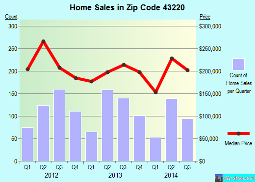 Zip code 43220 (Upper Arlington, Ohio) real estate house value trends
