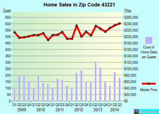 Zip code 43221 (Upper Arlington, Ohio) real estate house value trends