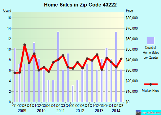 Zip code 43222 (Columbus, Ohio) real estate house value trends