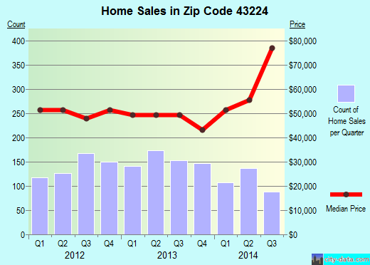 Zip code 43224 (Columbus, OH) real estate house value trends